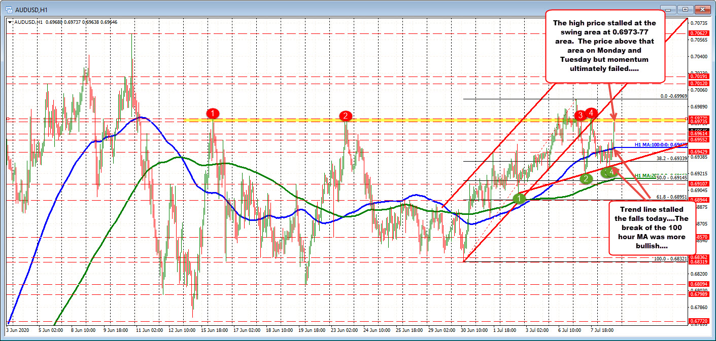 Photo of The AUDUSD tests a high swing area. Can it break and stay on top today?