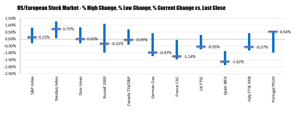 The fall in US stocks is stabilizing.