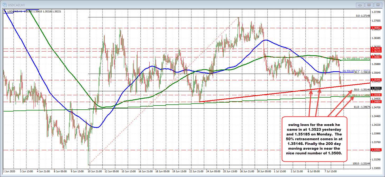 Photo of USDCAD close to a new session low