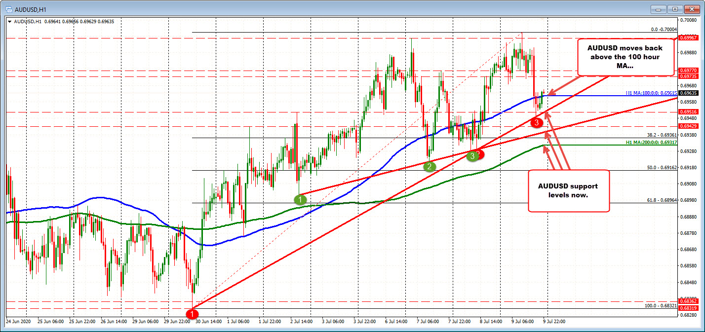 Photo of AUDUSD backs above 100 hours MA after maintaining trend line