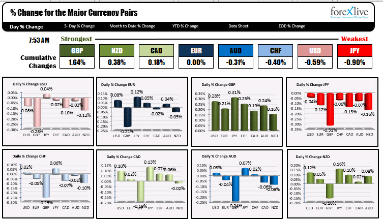 Photo of GBP is strongest and JPY is weakest as NA traders enter for the day