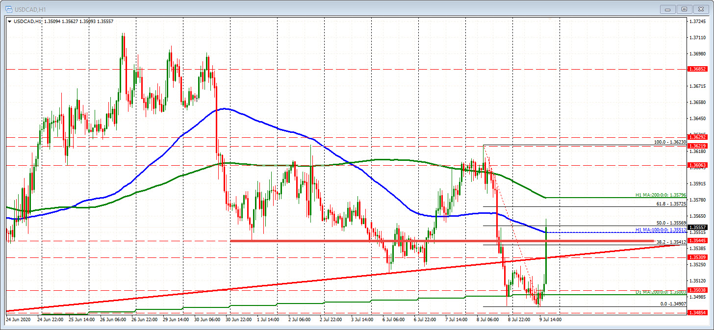 Photo of USDCAD test and exceeds the 100 hour moving average