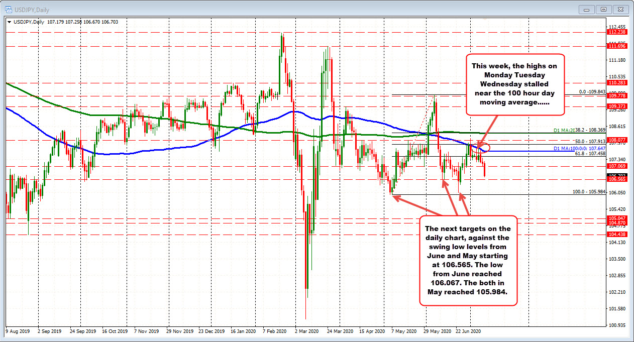 The dollar sale moves the pair away from its MA levels today