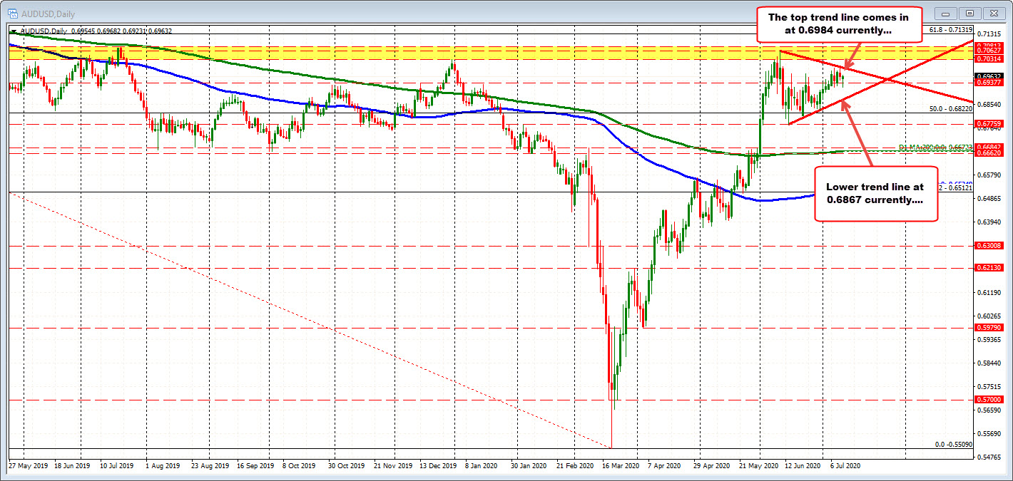 AUDUSD on the daily chart.