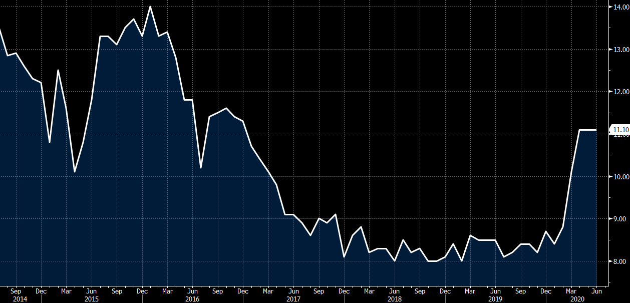 China June M2 money supply +11.1% vs +11.1% y/y expected