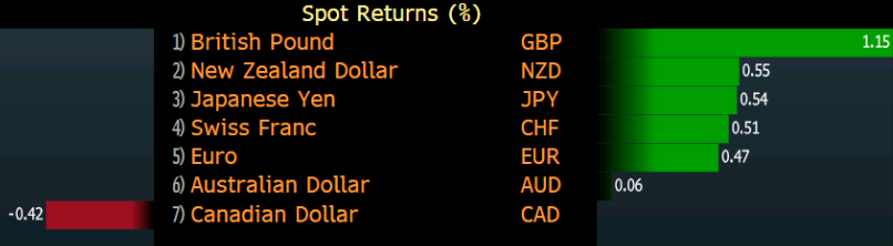 A look at weekly FX performance