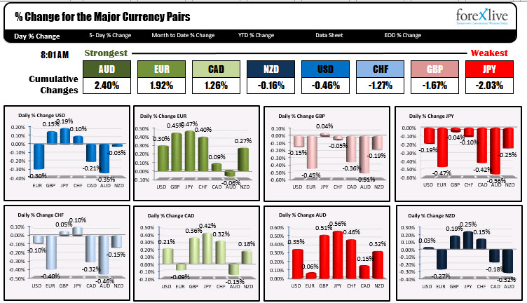Photo of AUD is strongest and JPY is weakest as trader NA enters for the day