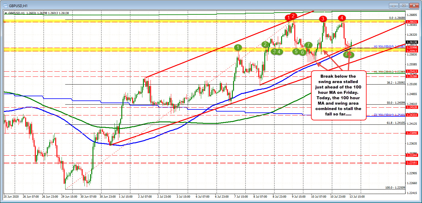 Photo of GBPUSD rebounds in swing area and 100-hour moving average