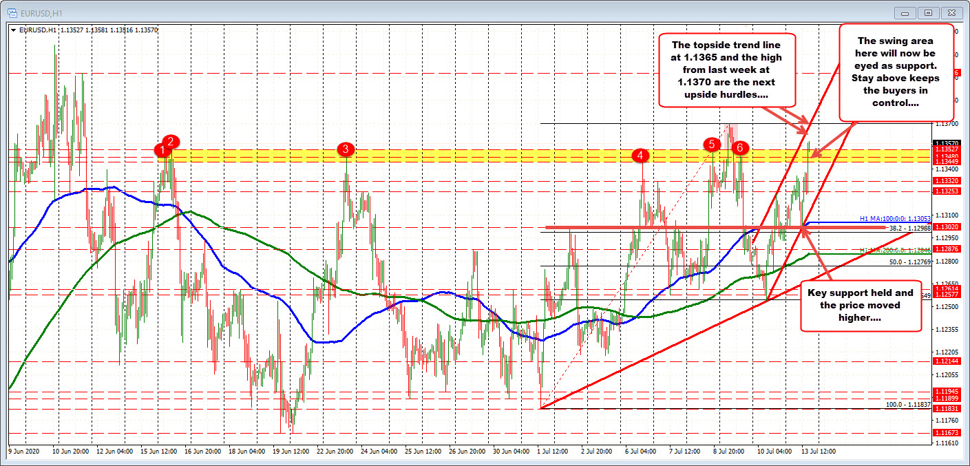 Photo of EURUSD moves above the high swing area (now support)