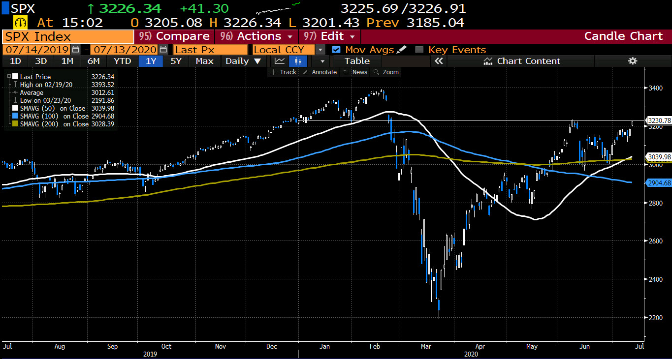 Photo of New heights for stocks. S&P nears end of year level