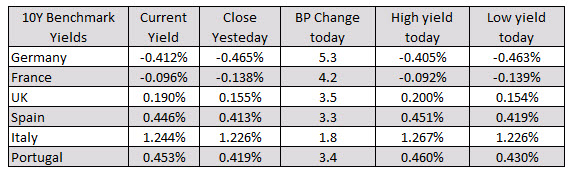 Photo of Major European equities close session with solid gains