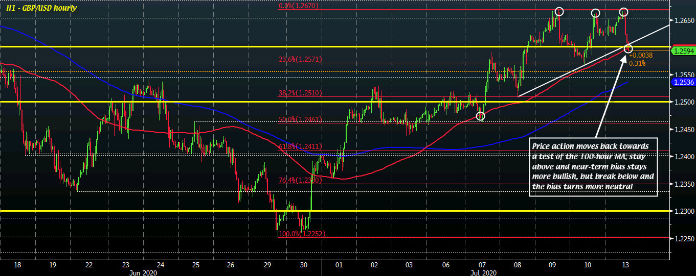 Photo of Cable goes to a low session and tests the key level in the short term