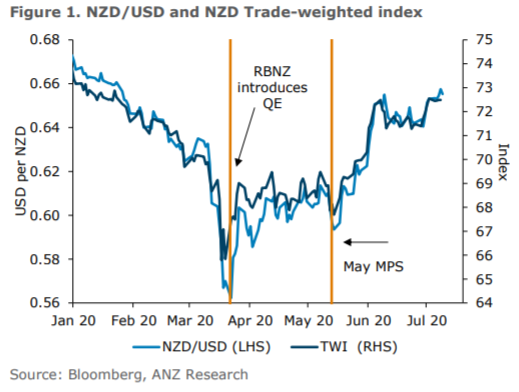 Latest from ANZ in NZ on the Reserve Bank of New Zealand
