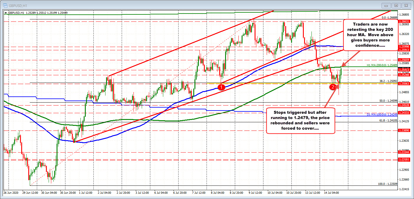 Photo of GBPUSD rises and clears declines