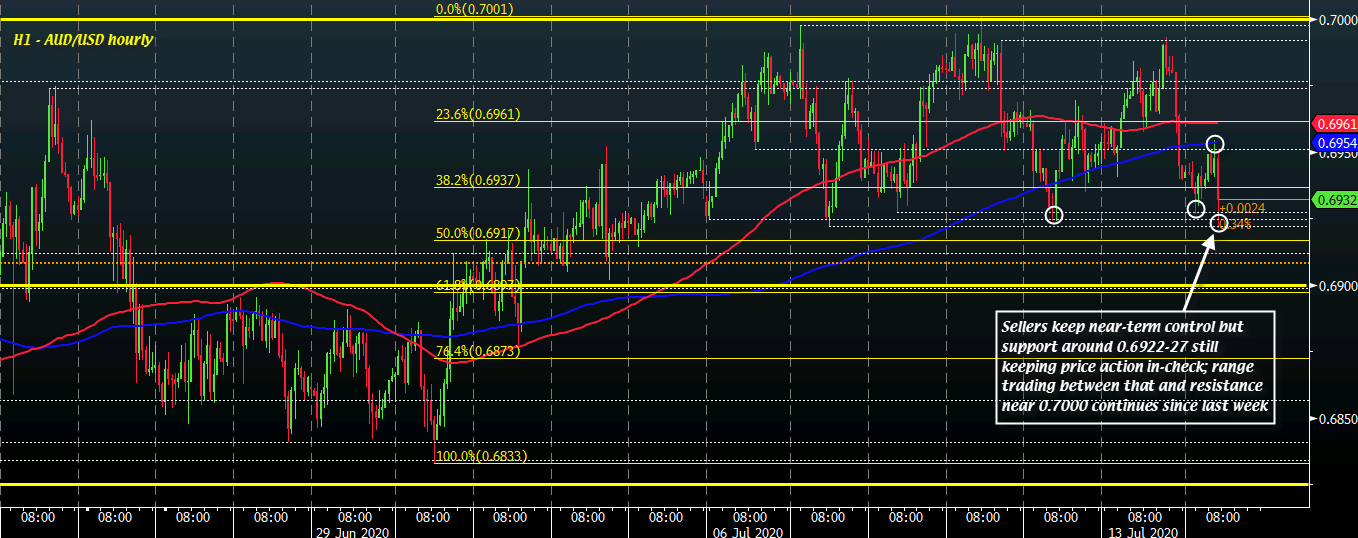 Photo of AUD / USD a little lower in risk battles, but sellers have more work to do