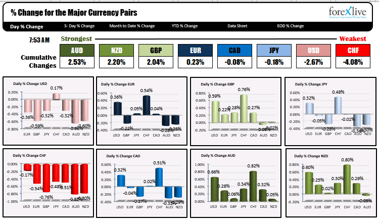 Photo of AUD is strongest and CHF is weakest as NA traders enter for the day