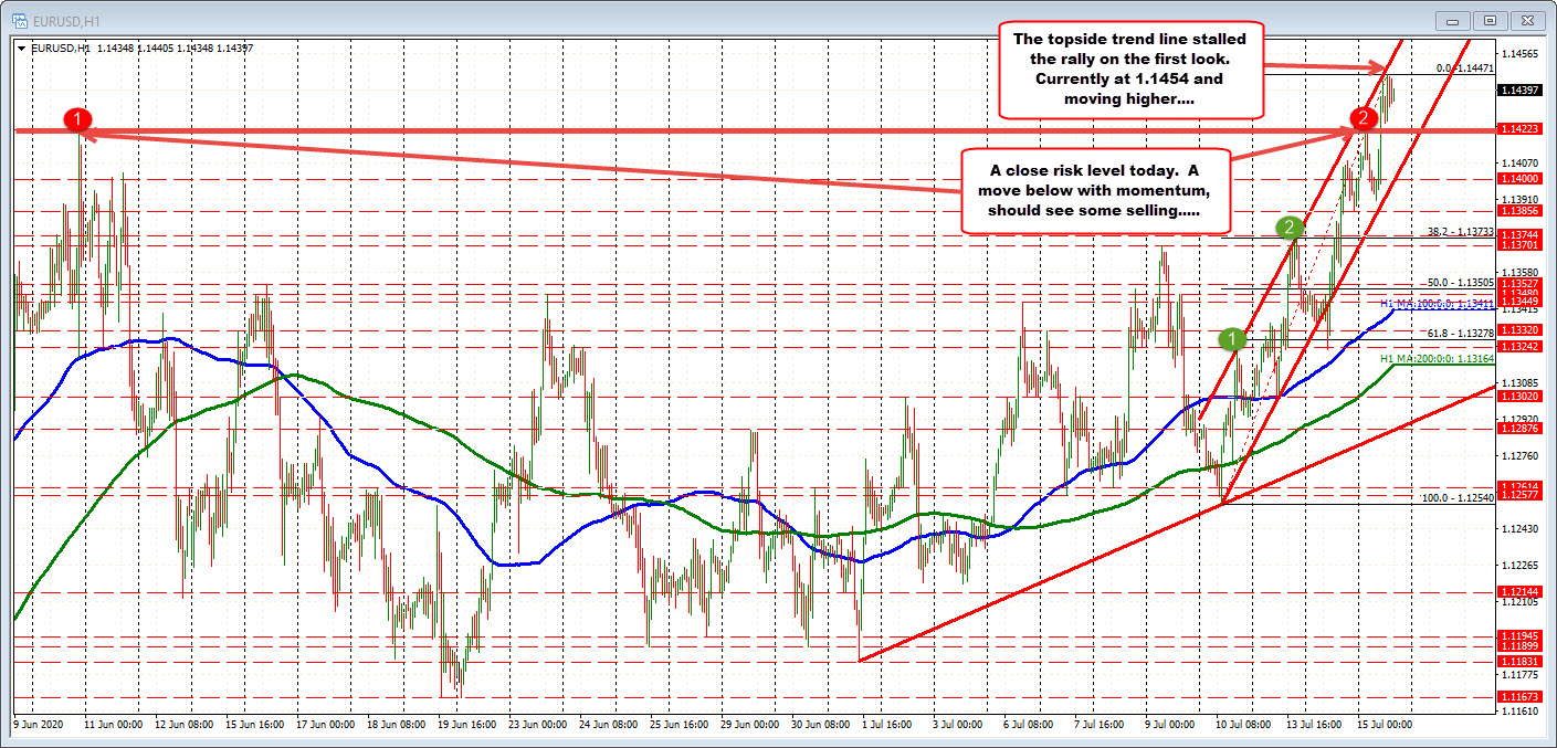 Photo of EURUSD continues March's upward trend, but …