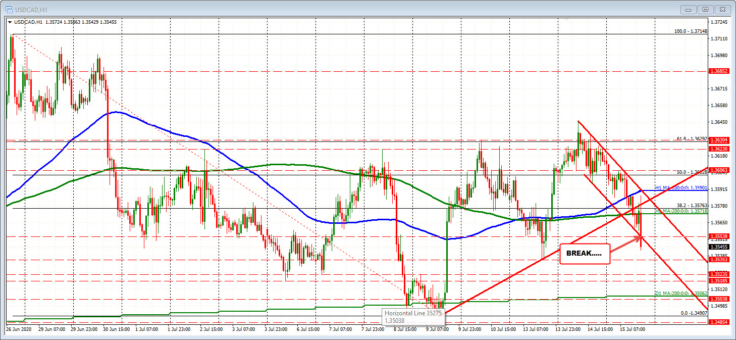 Photo of USDCAD crosses lower trend line of channel