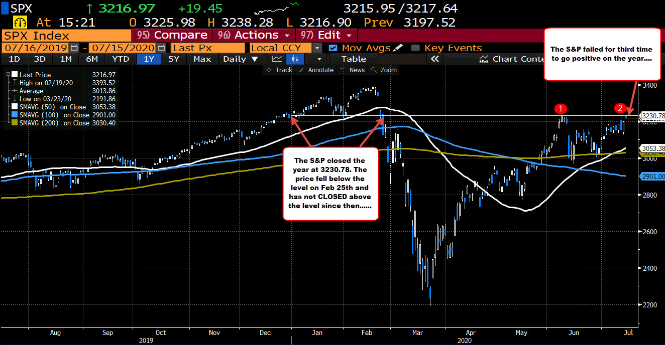 Photo of Actions are retreating from the heights. S&P becomes positive for the year but falls again. The Nasdaq plunges into red for the day.