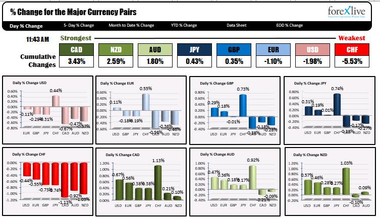 The US dollar is weakening