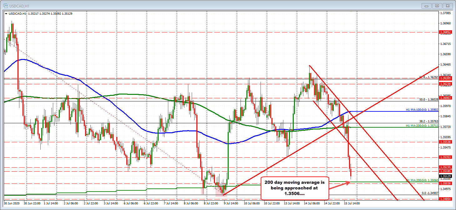 Photo of USDCAD approaches the 200 day MA key