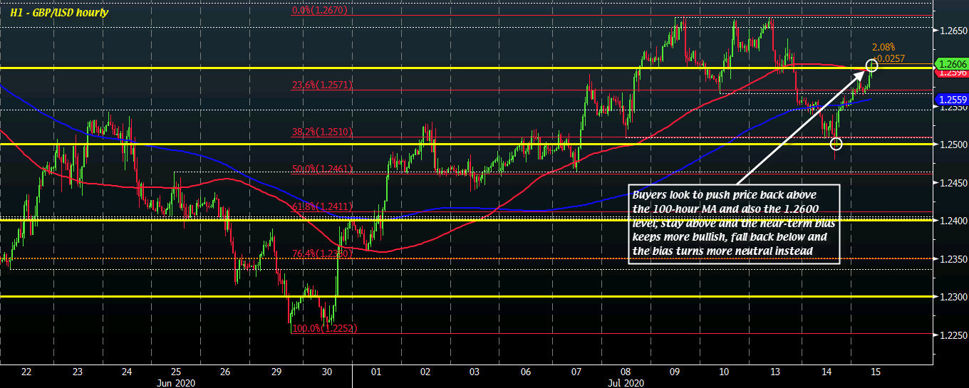 Photo of Cable buyers looking to regain short-term control above 1.2600 due to weak dollar