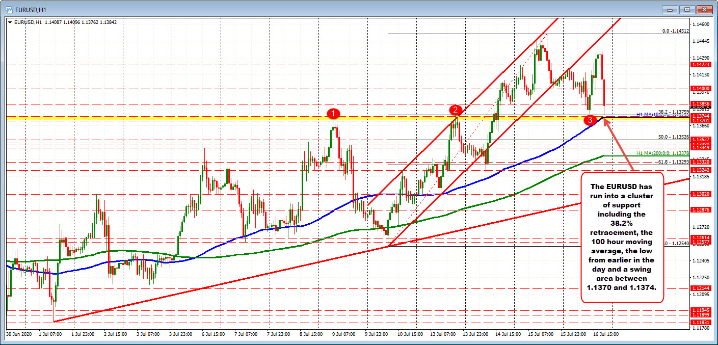 Photo of EURUSD drops to retest session lows, 100-hour moving average, 38.2% retracement