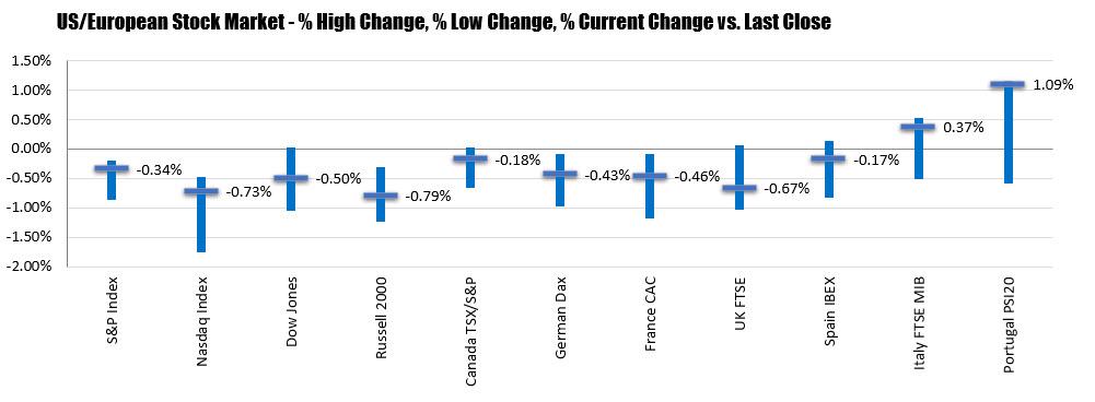 S&P and NASDAQ break a today winning streak. Dow industrial average breaks its 4 day winning streak_
