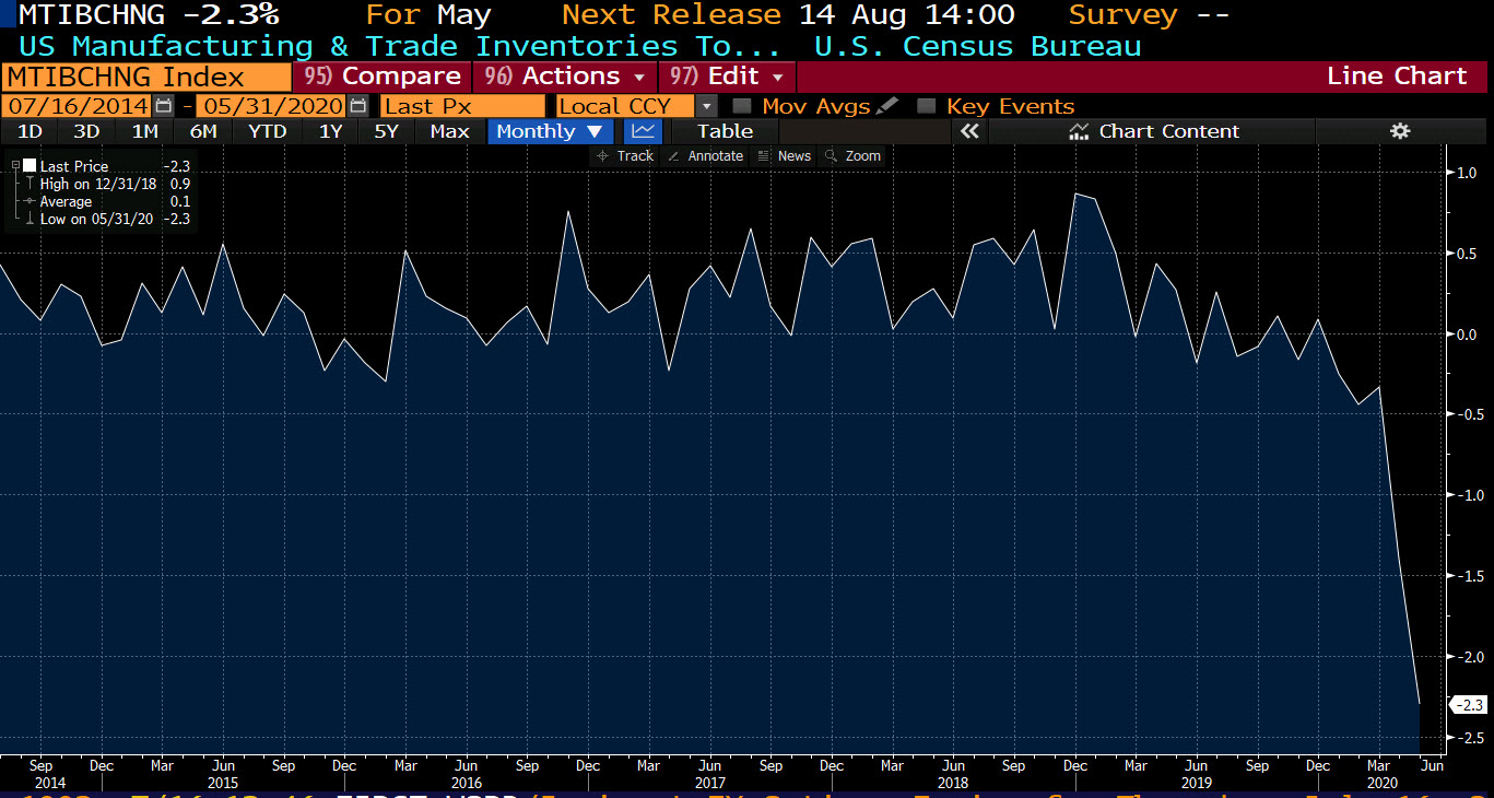 US business inventories for May -2.3% vs. -2.3% estimate
