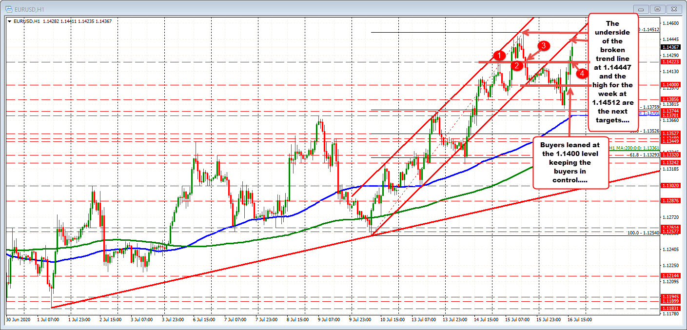 Photo of EURUSD stretches higher and heads higher this week