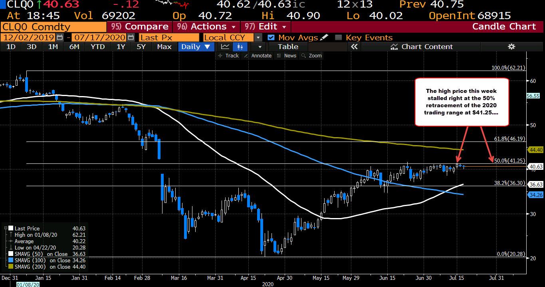 Photo of WTI Crude Oil Futures Settle At $ 40.59