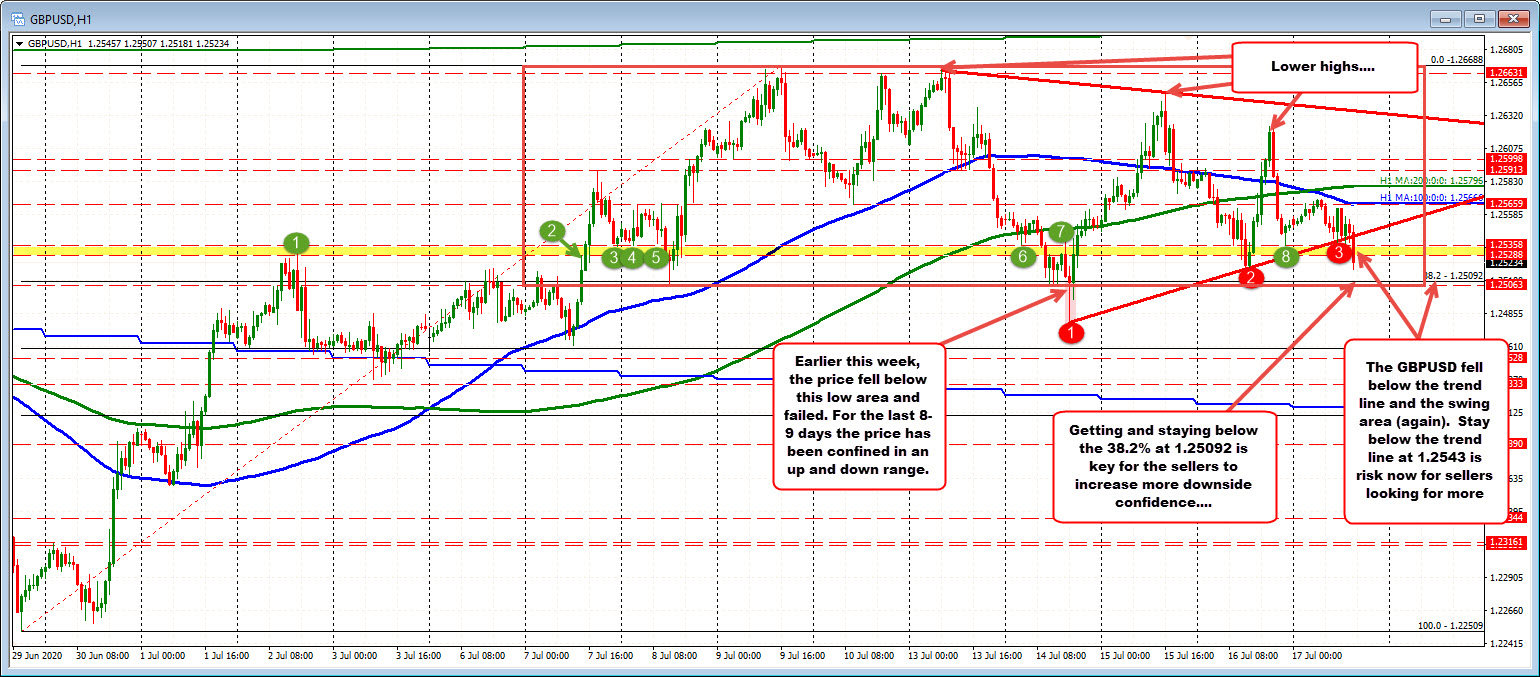 Photo of GBPUSD Reaches New Session Low and Seeks To Break Key Retracement Level