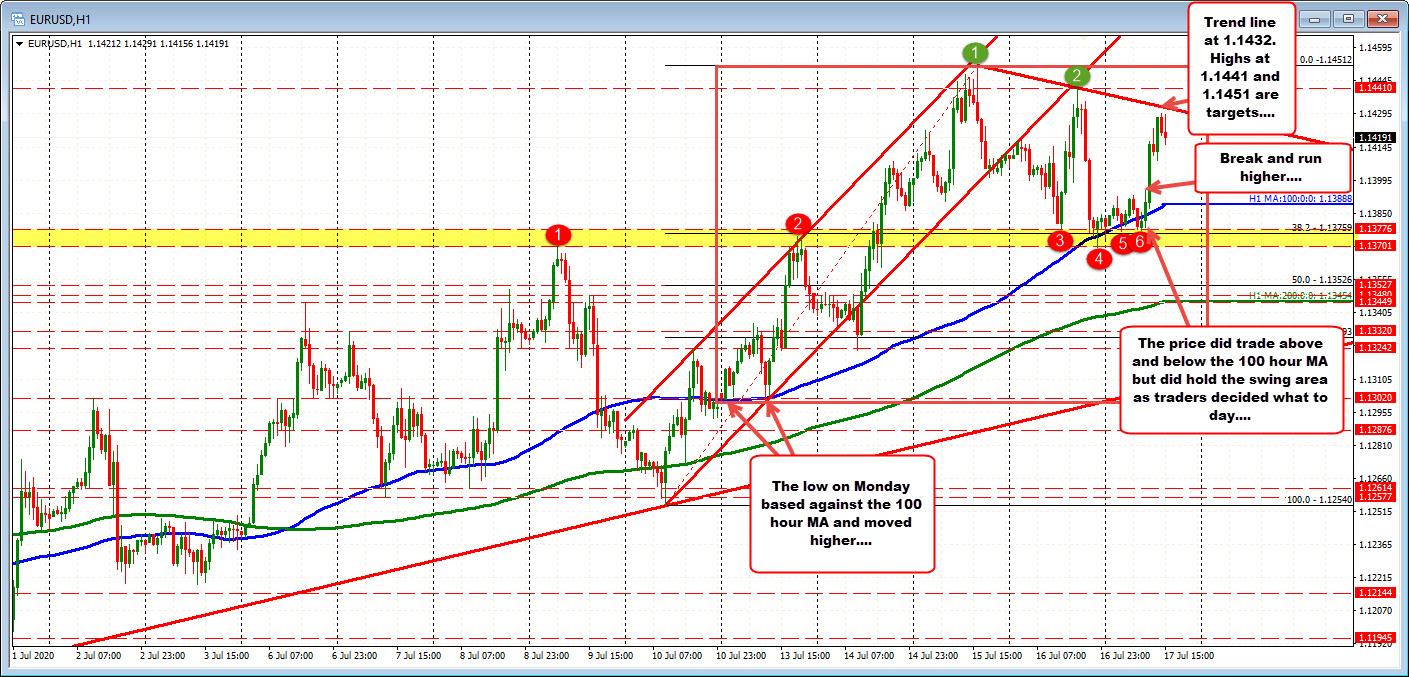 Photo of EURUSD rises but faces upward trend line