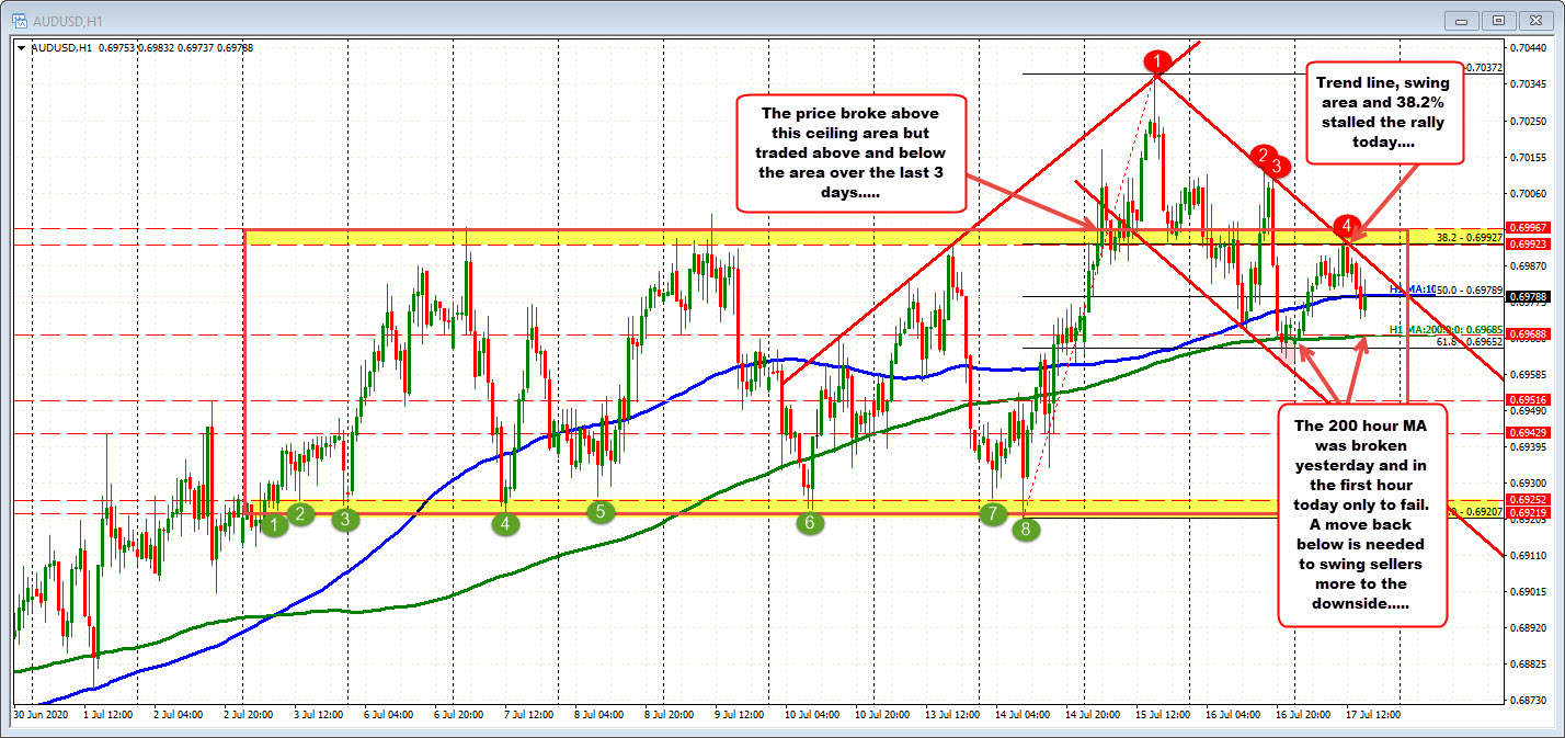 Photo of AUDUSD remains below 38.2% broken and downtrend line