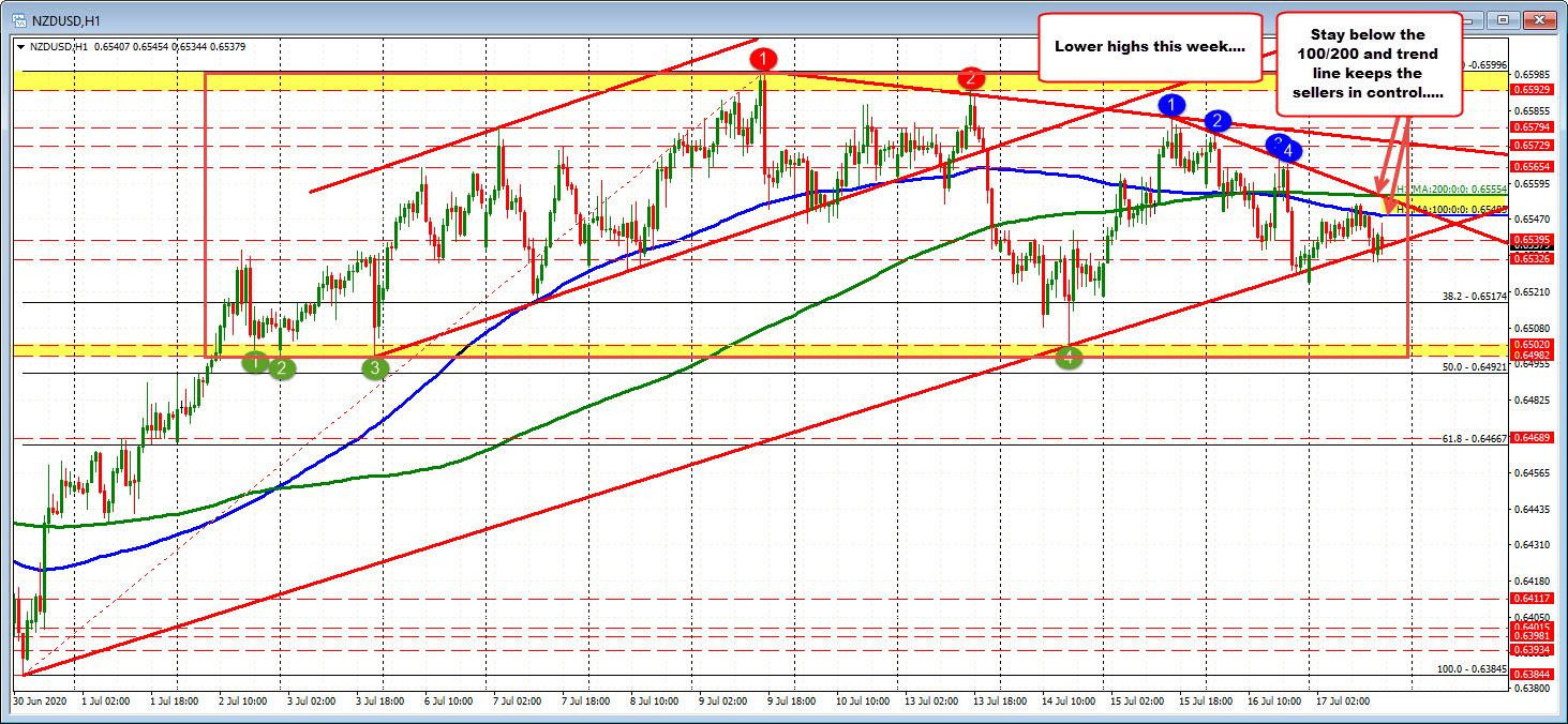 Photo of NZDUSD consolidates below MA / trendline in calm trading