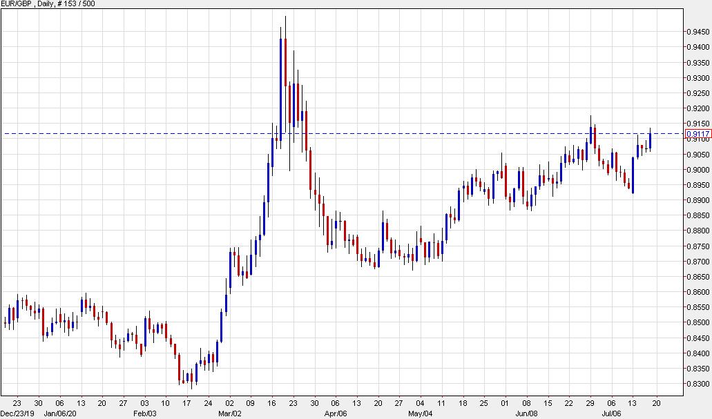 MUFG trade of the week: Buy EUR/GBP