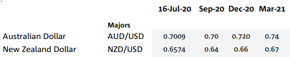 National Australia Bank with projections for the Australian dollar (NZD also included in pic)