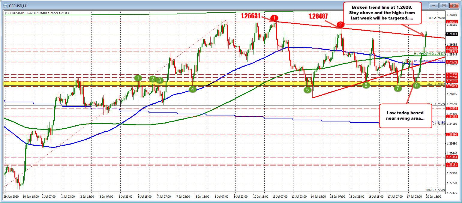 Photo of GBPUSD hits new highs and breaks upper trendline