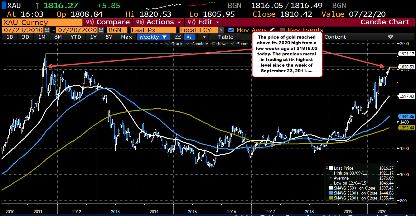 Photo of Gold is trading at the highest level since September 2011