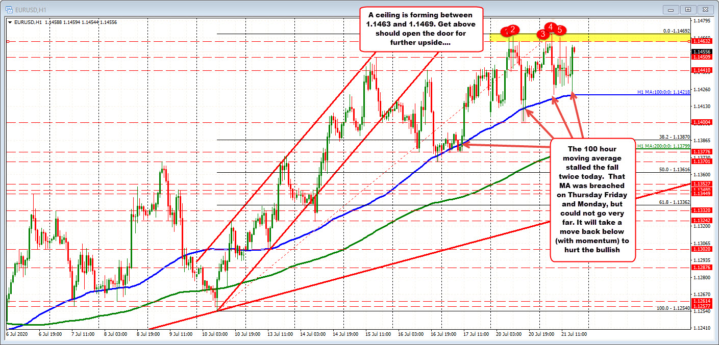 Photo of EURUSD goes up and down (but stays above the 100 hour MA)