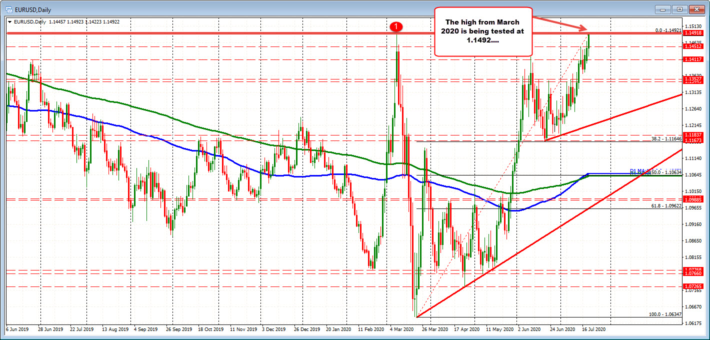 Photo of EURUSD hits new highs and tests 2020 high