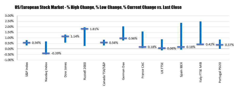 Photo of European equities end the session higher but off the higher levels.