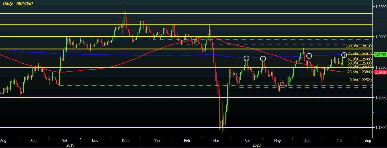 GBP / USD D1 21-07