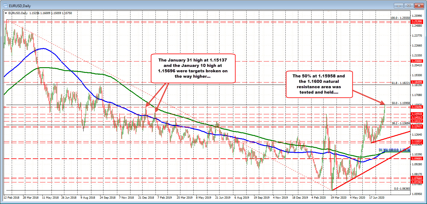 Photo of EURUSD faces some caution around the 1.1600 / 50% retracement level