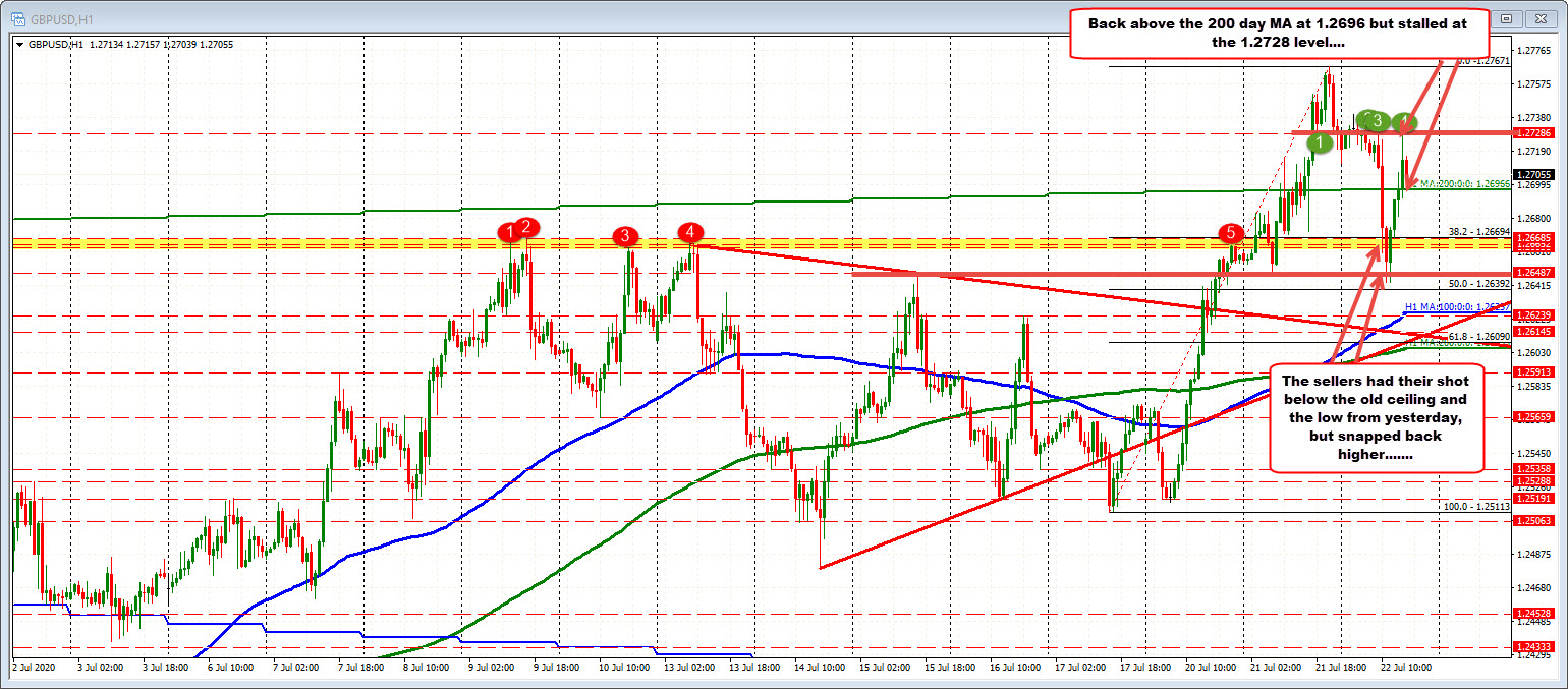Photo of GBPUSD has a bearish and bullish trading day so far