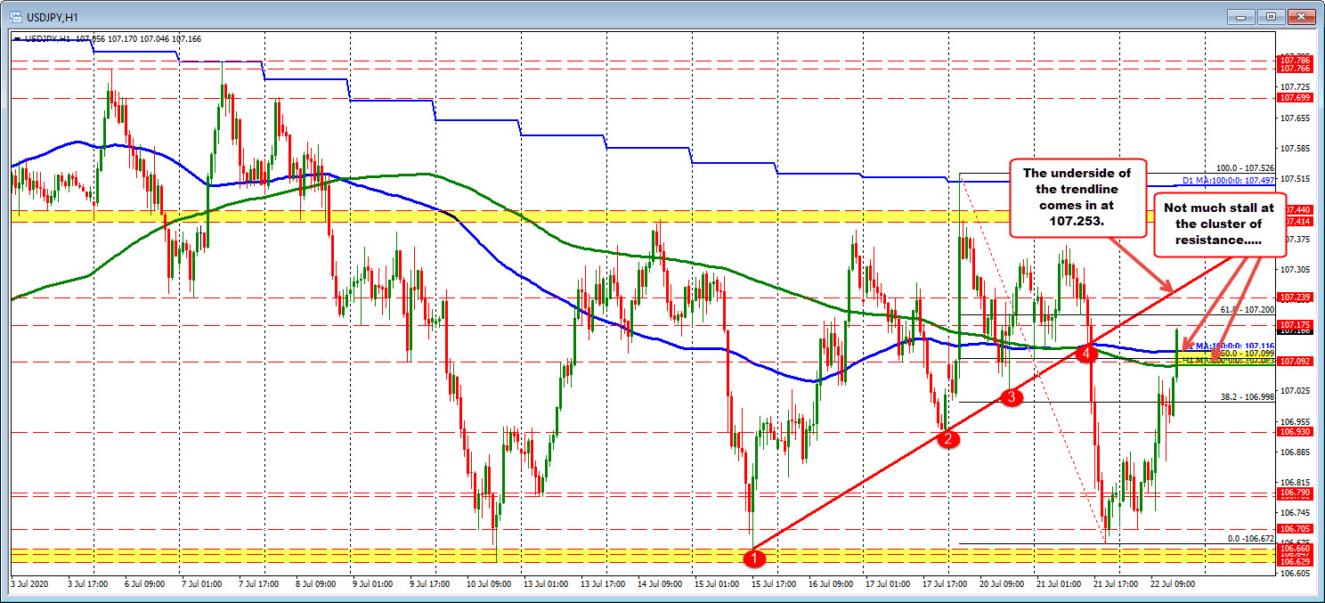 Photo of USDJPY has no problem, breaking resistance