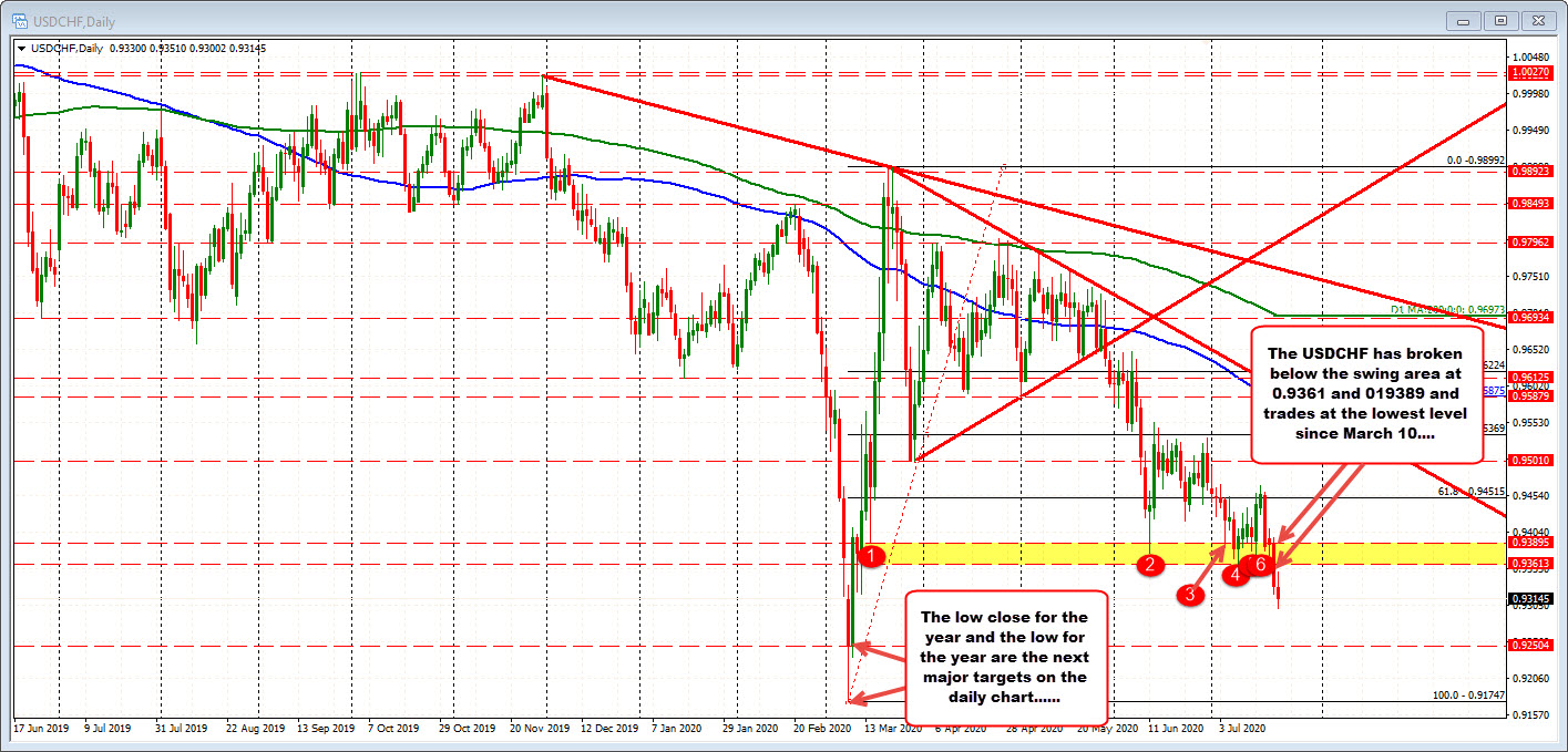 Photo of USDCHF trades lowest level since March 10