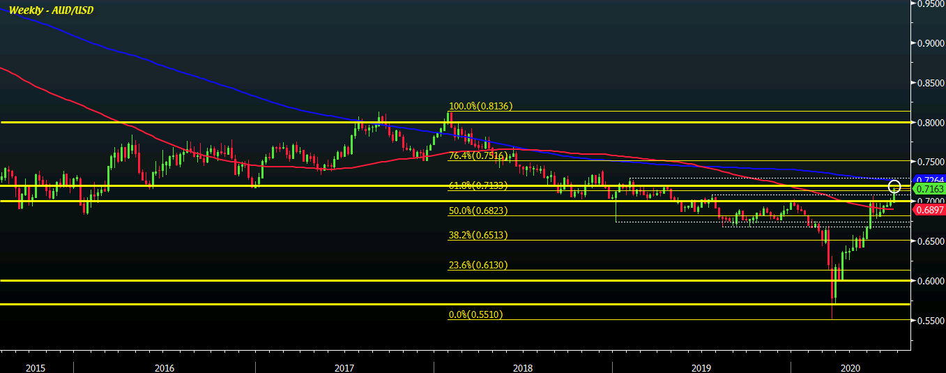 Photo of AUD / USD Extends Gains To New Highs Since April 2019, Buyers See Next Level Of 0.7200