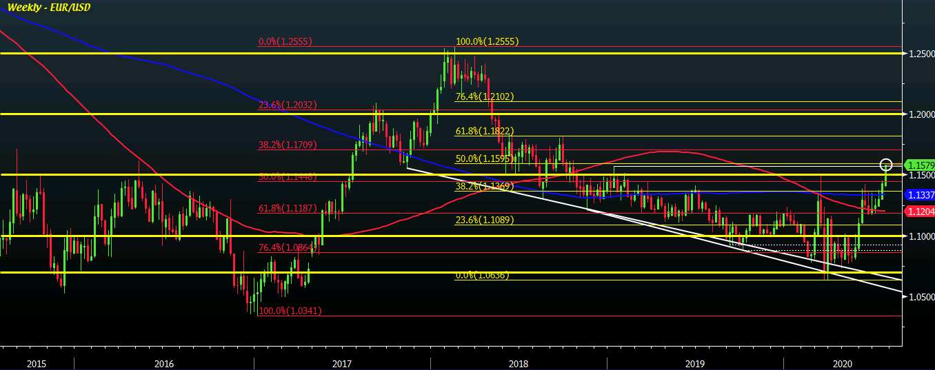 Photo of EUR / USD extends breakout to highest level since October 2018