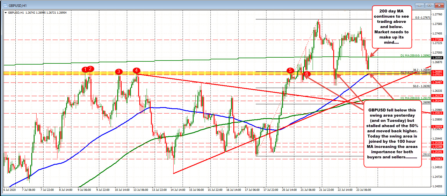 Photo of GBPUSD is trading above and below 200 MA days but holds a support group (so far)